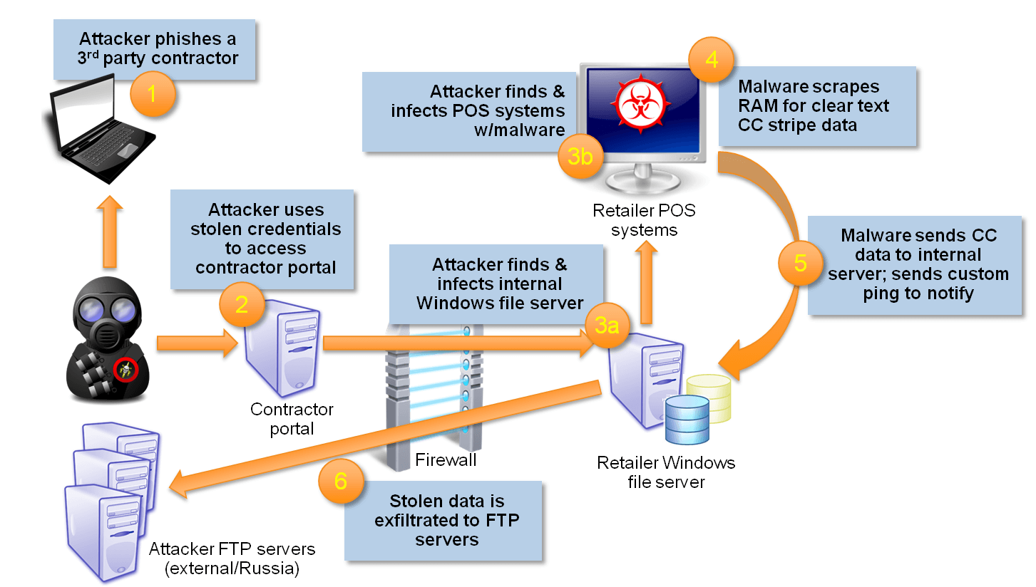 Anatomy of the Target breach